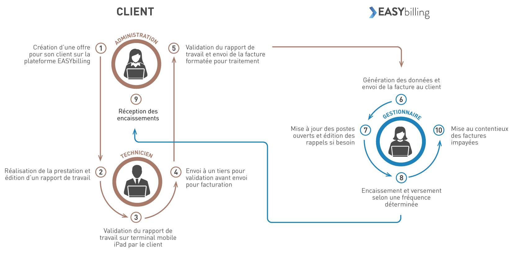 Un processus de facturation externalisé et simplifié