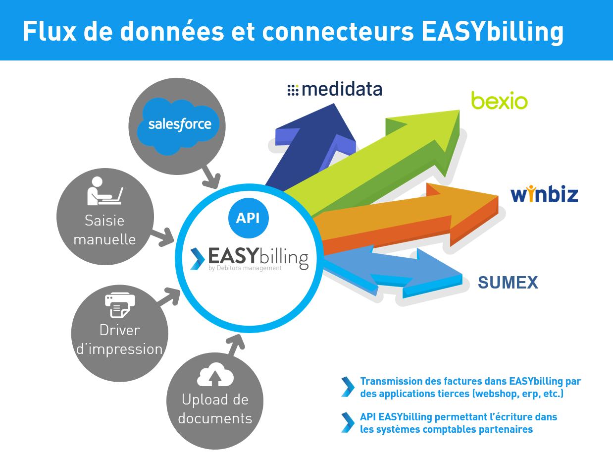 Intégration avec les logiciels crm suisse pour easybilling